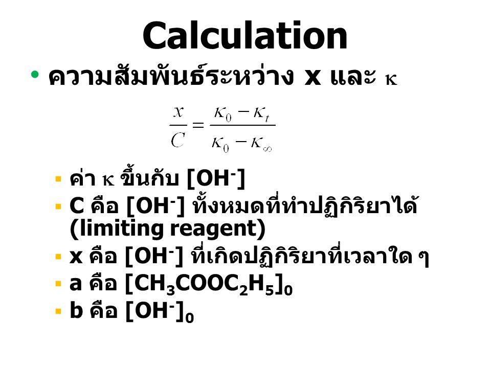 Calculation ความสัมพันธ์ระหว่าง x และ  ค่า  ขึ้นกับ [OH-]